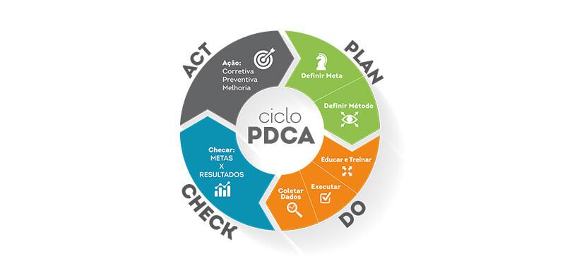 O que é ciclo PDCA?